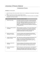 Communication process essay