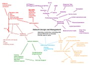 CH11and12ConceptMap