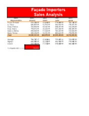 Facade importers sales analysis
