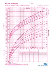 Growth Chart S 0 36 Months Birth To Length For Age And Weight Percentiles L E N G T H In Cm 41 40 100 39 38 95 37