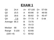 Mgmt_200_Fall_2009_Exam_1_statistics