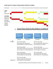 kristen's cookies assignment #1 work - gantt chart for 3 orders(1  dozen/order of kristen's cookies time(min 1 2 3 4 5 6 7 8 9 10 11 12 13 14  15 16 17 18