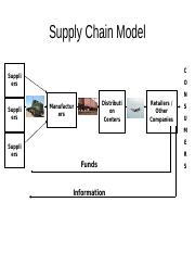 INTM 443.543 Fall 2016 Supply chain model