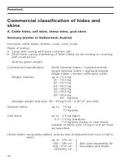 Commercial Classification Of Skin And Hides