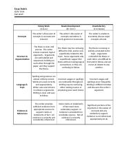 Assignment Rubric. Fall 2015.docx