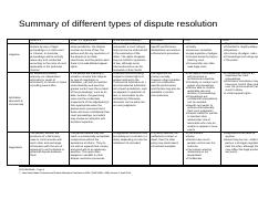cpcc4024a_Summary of different types of dispute resolution.pdf