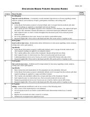 BMAL 500 Discussion Board Grading Rubric