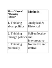 Three Ways of thinking politically