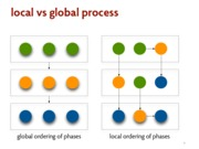 local vs global process notes