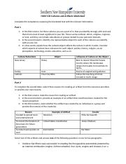 2-1 HUM 100 Cultures and Artifacts Worksheet (1).docx