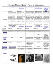 Microbe Mission Study Guide