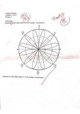 Project: Use maple software to plot unit circle