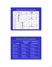 Direction of Acceleration Slides