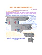 #11 DEBIT AND CREDIT SUMMARY CHART