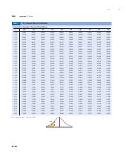 The Standard Normal Distribution Table.pdf