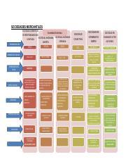 Cuadro Comparativo Sociedades Mercantiles Sociedades Mercantiles