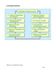 Accounting Process Example