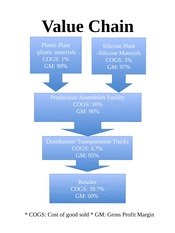 BUB Value Chain