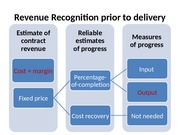 Ch. 5_Revenue Recognition__cost plus margin_and _other topics