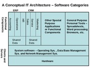 Computer Software - An Overview