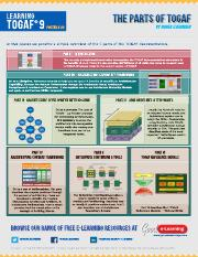 _Posters-TOGAF Poster 20 - The Parts of TOGAF.pdf