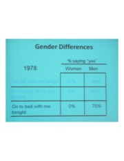 PSYCH 360 Social Psychology - Gender Differences Chart