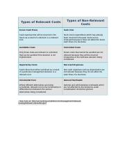 Types of Relevant Costs.docx