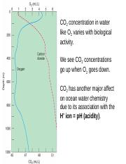 23_Anthropogenic CO2 -2