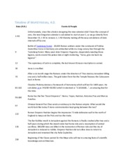 Timeline of World History Study Guide