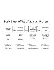 Basic_Steps_of_Web_Analytics_Process.png
