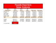 Lab 2-1 Part 2 Facade Importers Sales Analysis