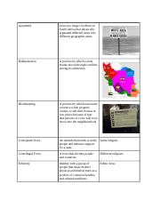 APHG Chapter 1 KBAT  Word Definition Example Cartography The