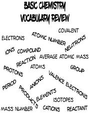Biochemistry Review Games - Basic Chemistry Vocabulary Slap Game