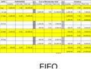 INVENTORY COSTING - FIFO
