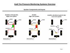 TPMS Overview.pdf