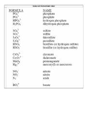TABLE OF POLYATOMIC IONS