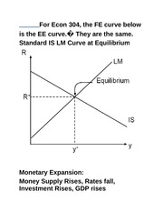 IS-LM-EE and other important Graphs For Econ 304