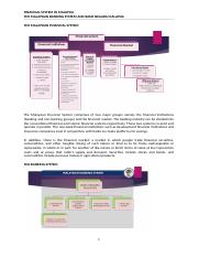 FSIM2 -The Malaysian Banking System and BNM.docx