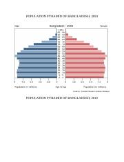POPULATION PYRAMID OF BANGLADESH.docx