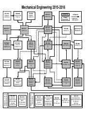 2015-16-Mechanical-Engineering-Flow-Chart