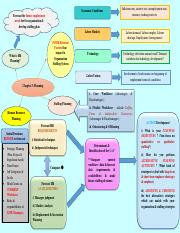 Mind Map for BRS2014 Chapter 3.pdf