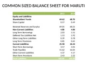 COMMON SIZED BALANCE SHEET FOR MARUTI