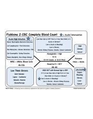 Fishbone 02 - CBC (Complete Blood Count).jpg