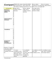 compare and contrast essay scoring rubric.rtf