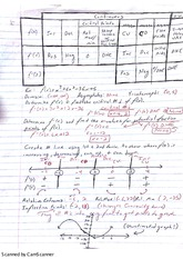 Second Derivative Notes