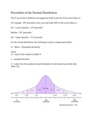 Percentiles of the Normal Distribution