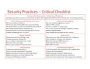 (OK to share) Anatomy of an Attack - Security Practices