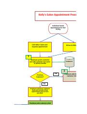 Stage 2 Customer Appointment Process Model