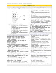 Summary Cheat sheet - CHM2120