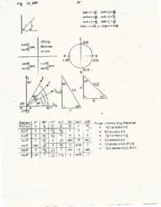 Trigonometry Review (AP Calc) 1